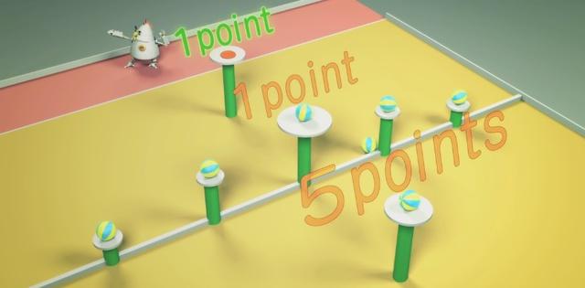 Số điểm đội chơi ghi được tương ứng với các cột