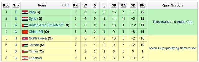 Bảng xếp các đội nhì bảng vòng loại thứ 2 World Cup 2018