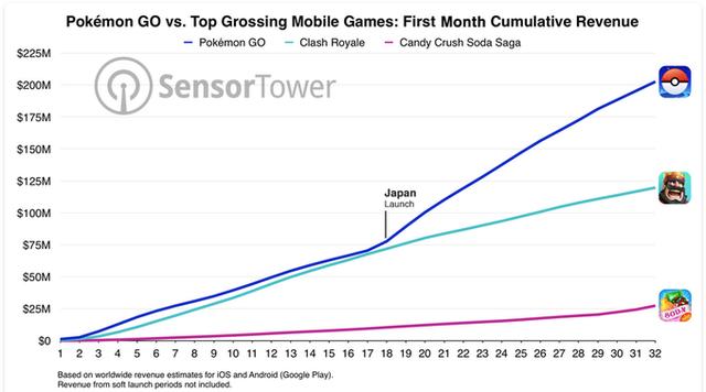 Những game di động đạt doanh thu cao nhất trong tháng đầu phát hành (Nguồn: Sensor Tower)
