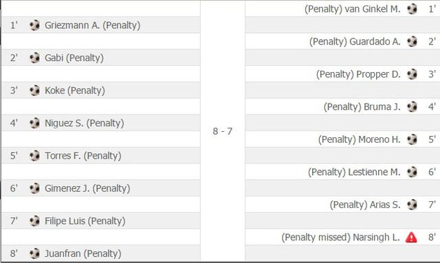Kết quả loạt đá penalty cân não giữa Atletico và PSV