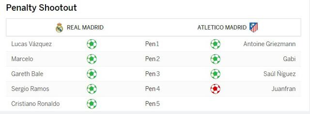 Kết quả loạt sút penalty ở chung kết Champions League 2015/16
