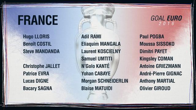 Danh sách ĐT Pháp