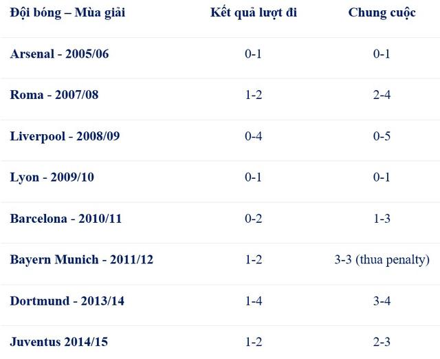 Thành tích toàn thua của Real Madrid sau khi để thua ở lượt đi