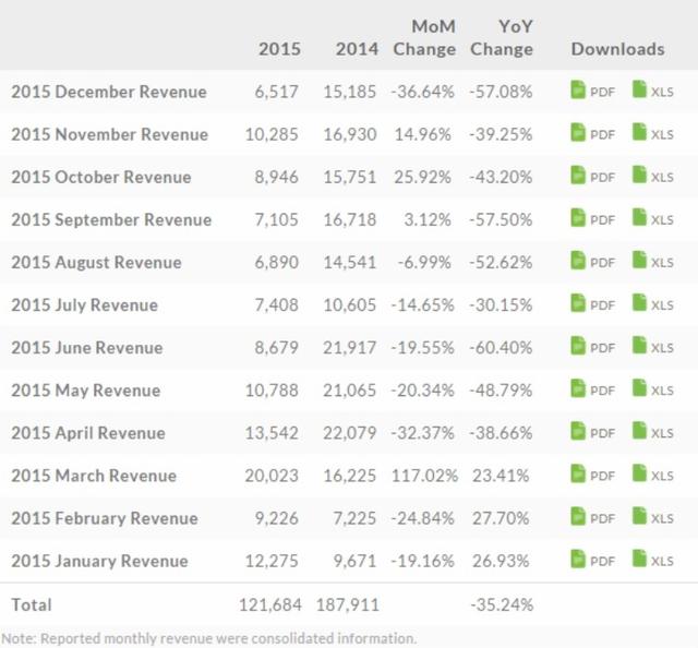So sánh doanh thu năm 2014 và năm 2015 của HTC