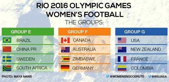 Kết quả bốc thăm chia bảng bộ môn bóng đá nữ Olympic 2016