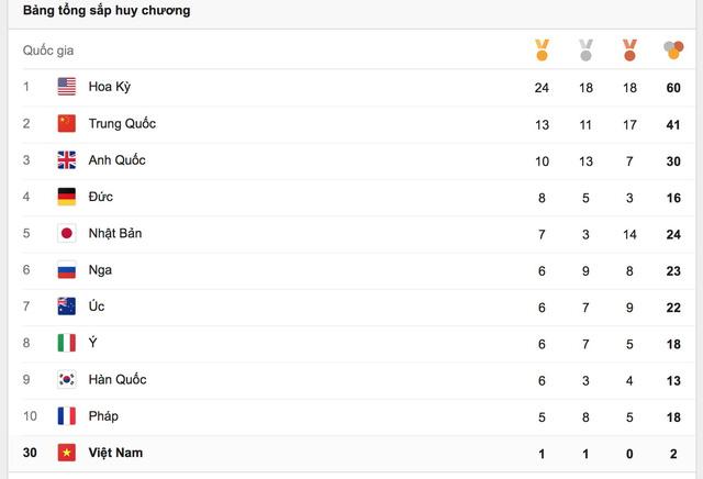 Bảng tổng sắp huy chương Olympic Rio 2016 sau ngày thi đấu thứ 8.