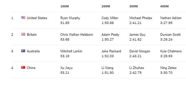 Kết quả chung cuộc nội dung 4x100m hỗn hợp nam