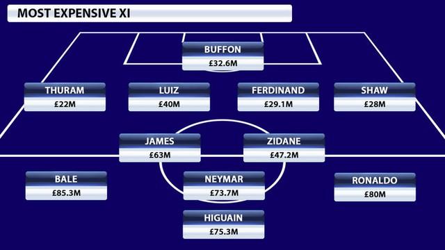 Đội hình đắt giá và chất lượng nhất theo bình chọn của Sky Sports