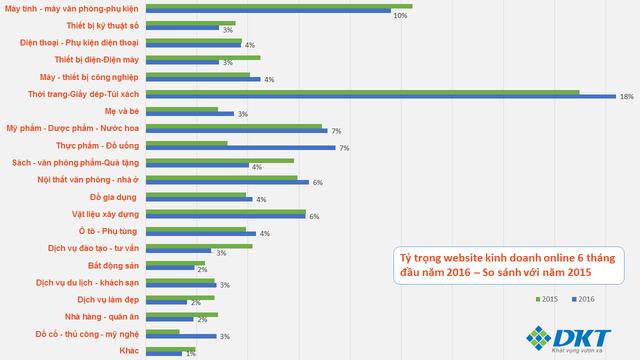 Tỷ trọng các trang web kinh doanh online trong 6 tháng đầu năm 2016 (Nguồn: DKT)