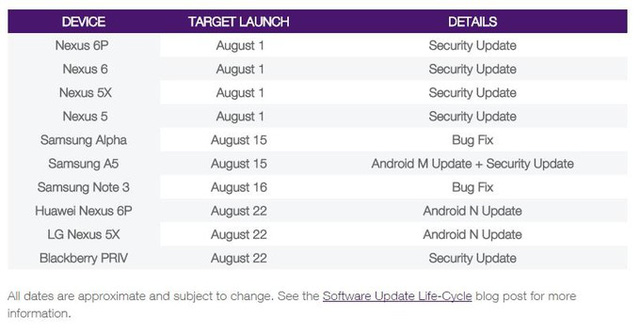 Lộ trình nâng cấp phần mềm của một số thiết bị di động (Nguồn: Telus)