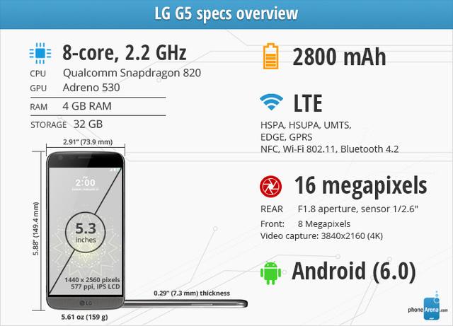 Cấu hình LG G5 (Ảnh: Phone Arena)