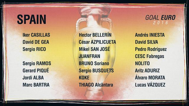 Danh sách ĐT Tây Ban Nha