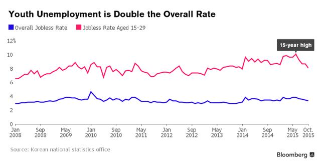 Biểu đồ thống kê tỷ lệ thất nghiệp của giới trẻ Hàn Quốc từ 1/2008 đến 10/2015.