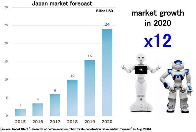 Thị trường robot tại Nhật Bản được dự đoán sẽ tăng gấp 12 lần chỉ trong 5 năm tới