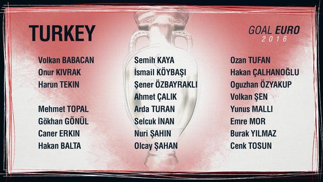 Danh sách ĐT Thổ Nhĩ Kỳ