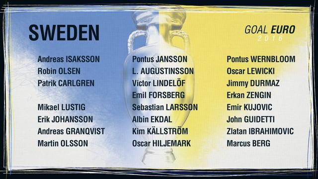 Danh sách ĐT Thụy Điển
