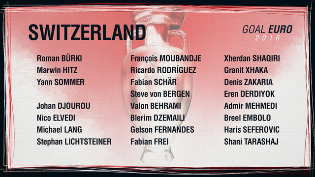 Danh sách ĐT Thụy Sĩ