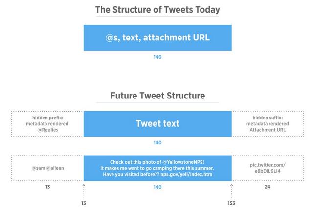 Những thay đổi của Twitter trong thời gian tới