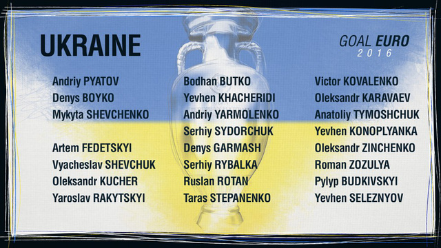 Danh sách ĐT Ukraine