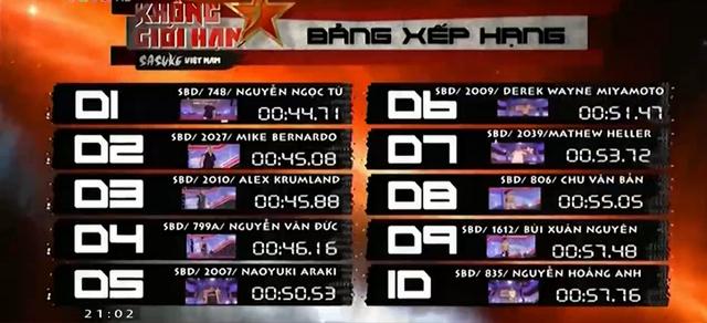 BXH của chuỗi thử thách 1B sẽ còn nhiều thay đổi trong những tập tiếp theo.