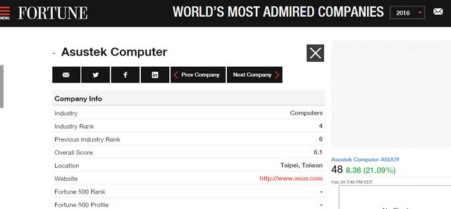 ASUS lọt vào Top 4 các công ty được được ngưỡng mộ nhất thế giới trong lĩnh vực sản xuất máy tính năm 2016