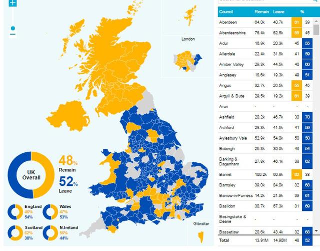 Màu vàng với 48% là tỷ lệ cử tri muốn nước Anh ở lại và màu xanh với 52% cử tri là sô người muốn nước Anh ra đi (Dailymail)