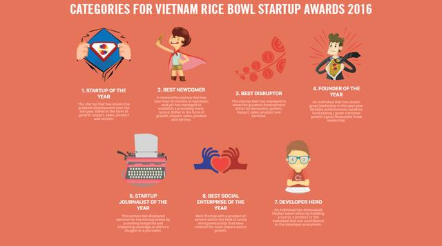 Rice Bowl Startup Awards sẽ 7 hạng mục được trao giải: Hạng mục Startup của năm, Hạng mục Nhà sáng lập của năm, Hạng mục Nhà báo startup của năm, Doanh nghiệp xã hội của năm, Startup đột phá của năm, Startup mới của năm và Lập trình viên của năm