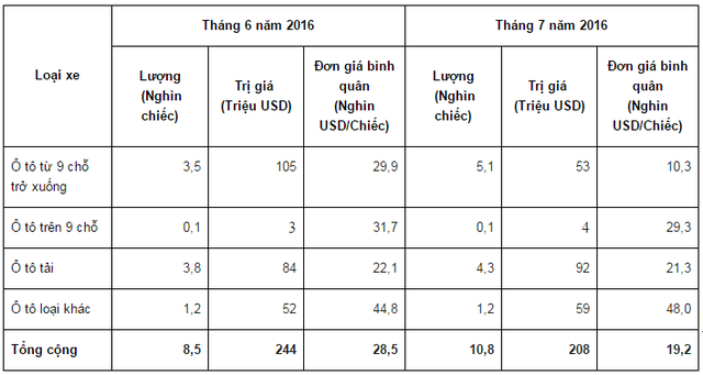 Dù tăng về số lượng, song tổng giá trị nhập khẩu xe nguyên chiếc trong tháng 7 lại giảm (Số liệu: Tổng cục Hải quan)