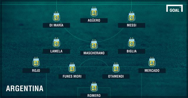 Đội hình dự kiến ĐTQG Argentina