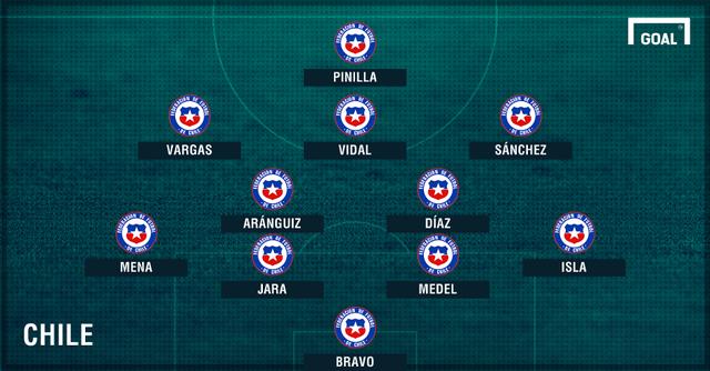 Đội hình dự kiến ĐTQG Chile