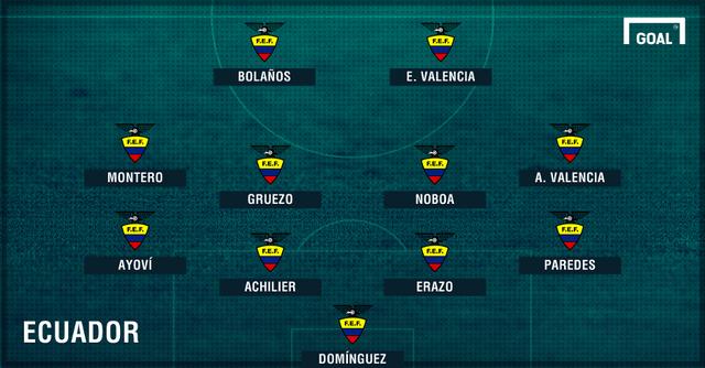 Đội hình dự kiến ĐTQG Ecuador