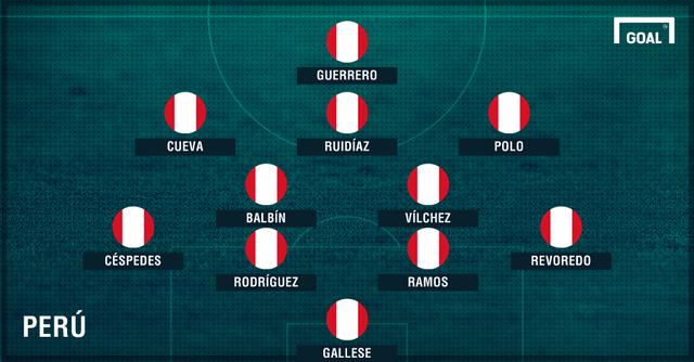 Đội hình dự kiến ĐTQG Peru