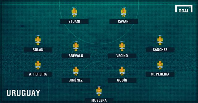 Đội hình dự kiến ĐTQG Uruguay