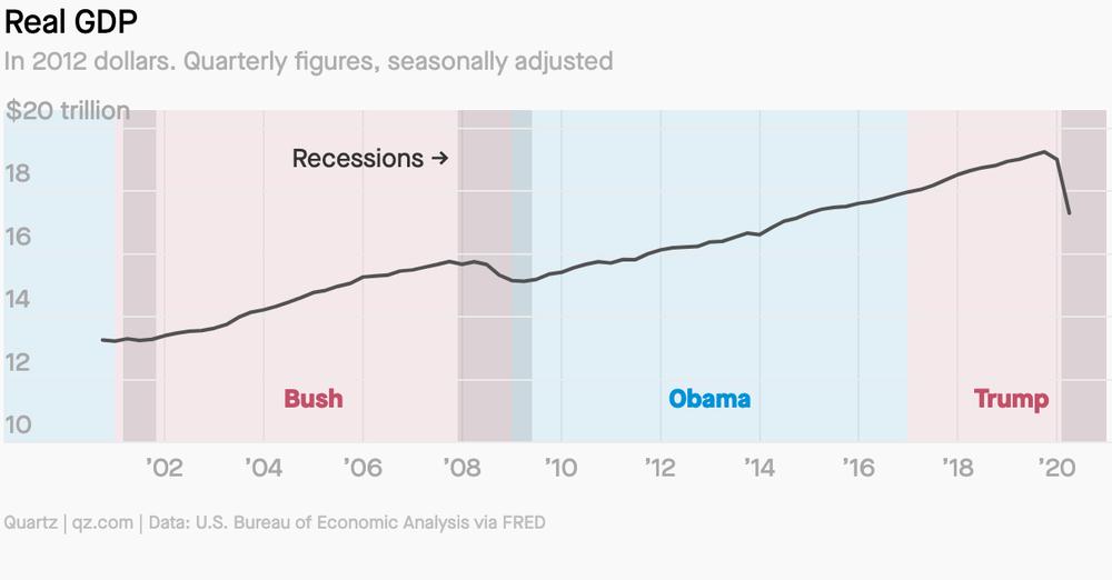 Hiệu ứng Trump tác động thế nào đến nền kinh tế Mỹ? - Ảnh 1.