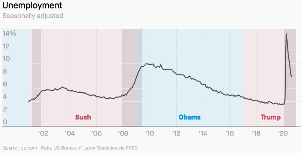 Hiệu ứng Trump tác động thế nào đến nền kinh tế Mỹ? - Ảnh 2.