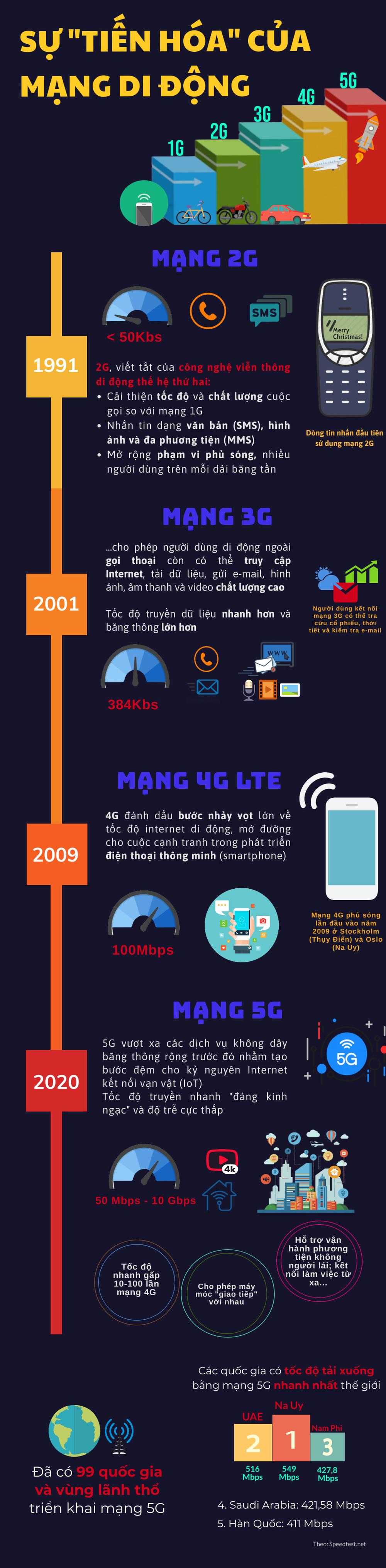 Sự tiến hóa của mạng di động từ 2G lên 5G - Ảnh 1.