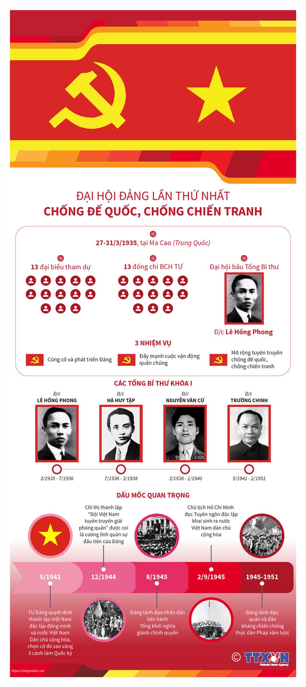 Nhìn lại 12 kỳ Đại hội của Đảng Cộng sản Việt Nam - Ảnh 1.