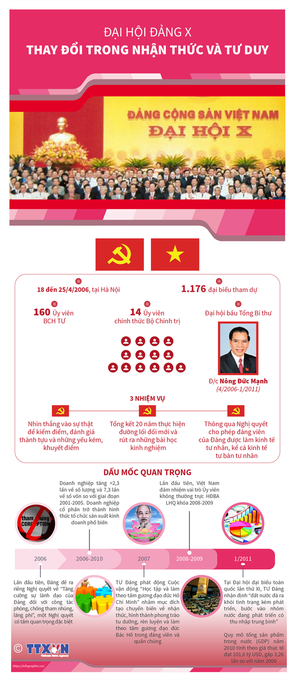 Nhìn lại 12 kỳ Đại hội của Đảng Cộng sản Việt Nam - Ảnh 10.