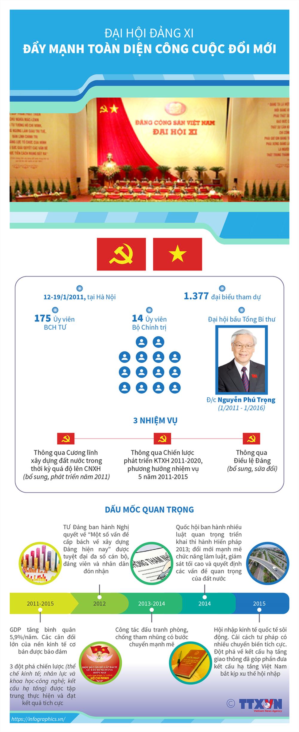 Nhìn lại 12 kỳ Đại hội của Đảng Cộng sản Việt Nam - Ảnh 11.