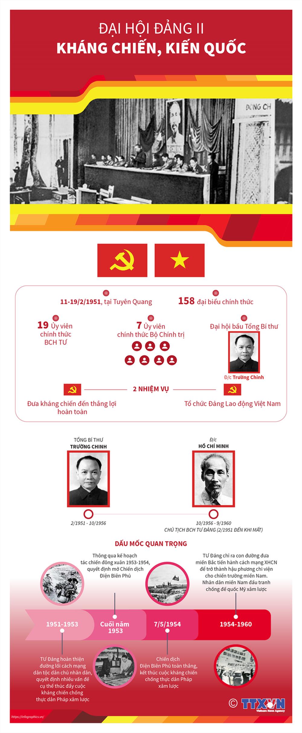 Nhìn lại 12 kỳ Đại hội của Đảng Cộng sản Việt Nam - Ảnh 2.
