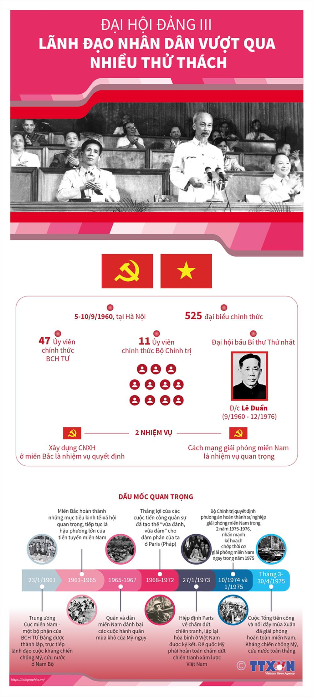 Nhìn lại 12 kỳ Đại hội của Đảng Cộng sản Việt Nam - Ảnh 3.