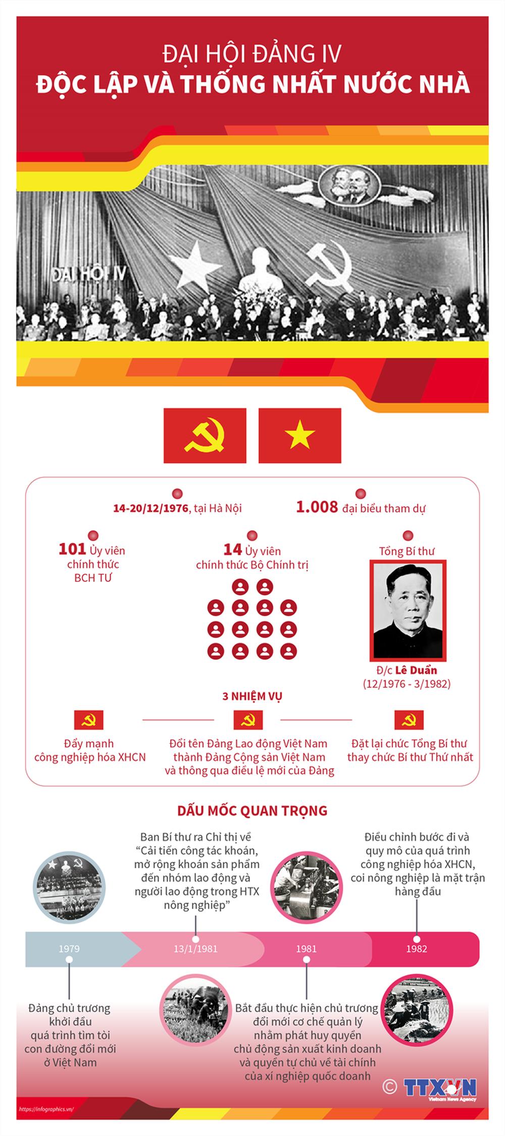 Nhìn lại 12 kỳ Đại hội của Đảng Cộng sản Việt Nam - Ảnh 4.