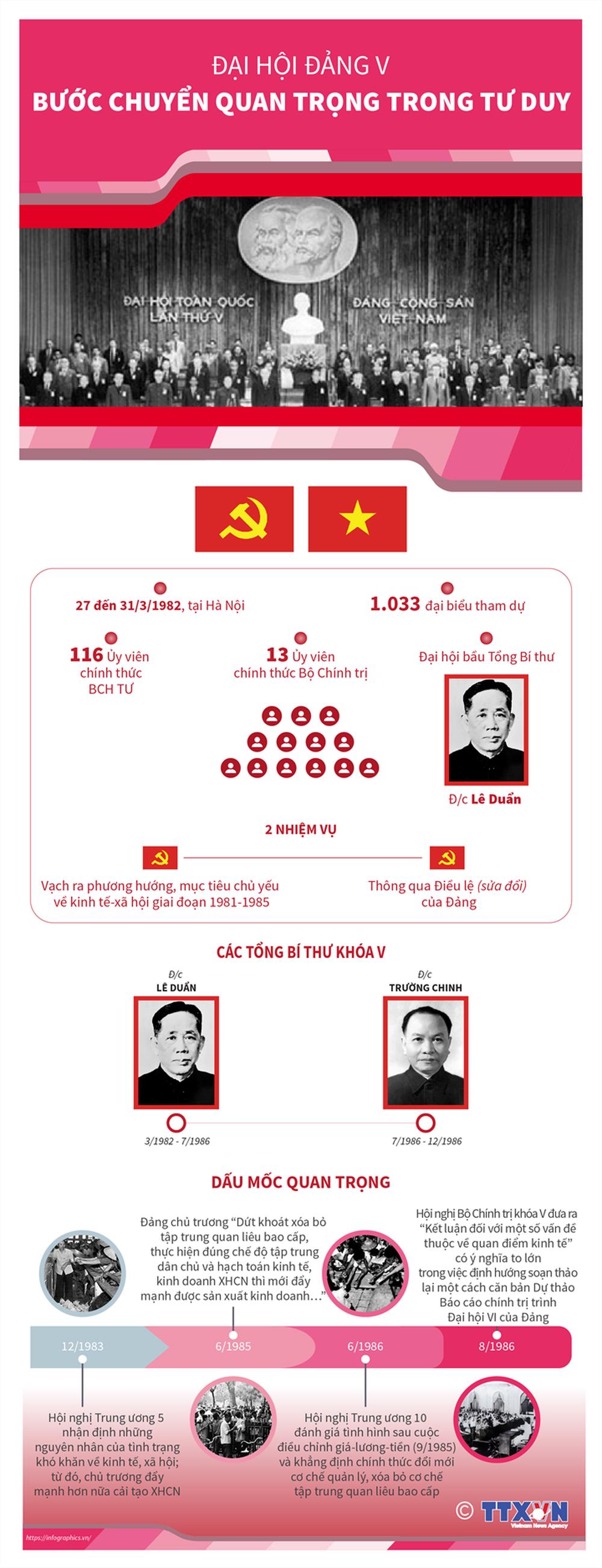 Nhìn lại 12 kỳ Đại hội của Đảng Cộng sản Việt Nam - Ảnh 5.