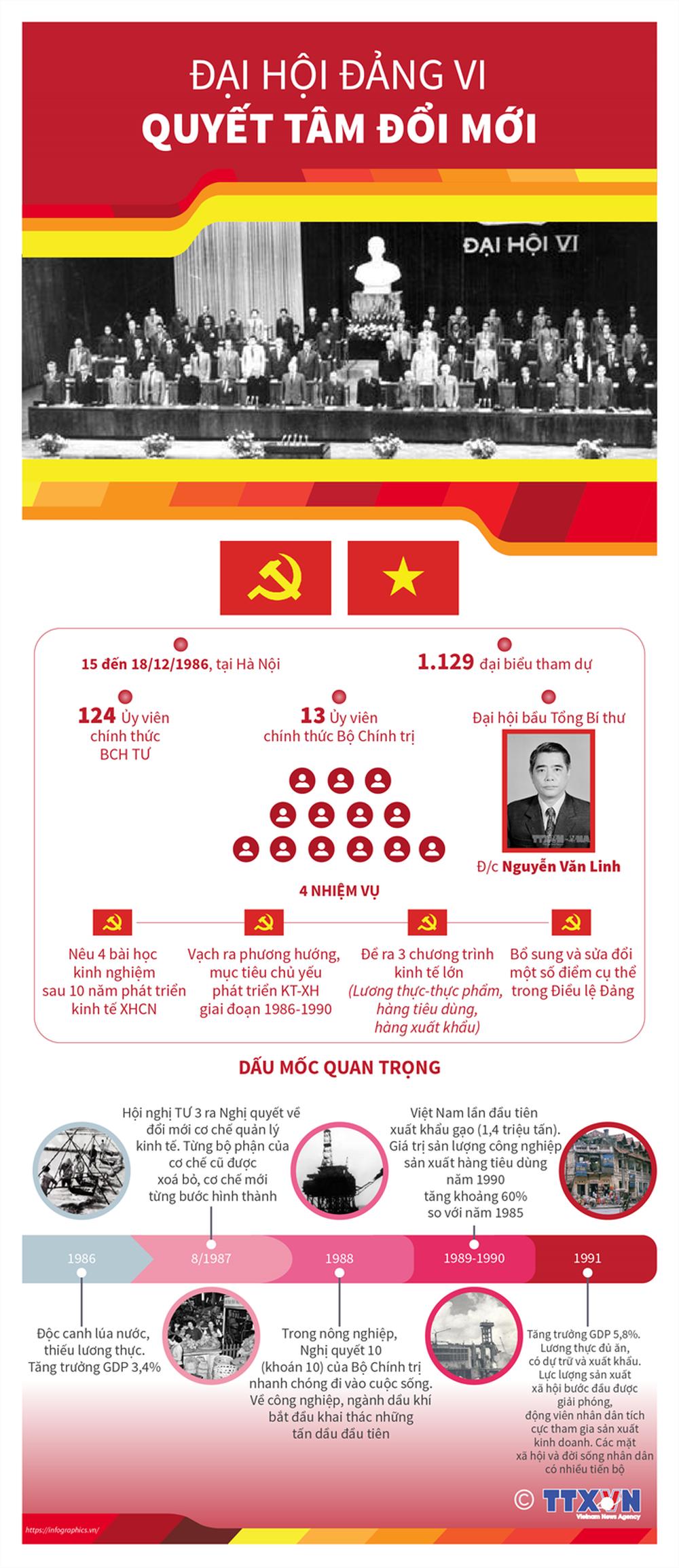 Nhìn lại 12 kỳ Đại hội của Đảng Cộng sản Việt Nam - Ảnh 6.