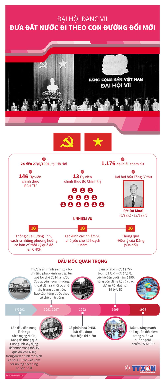 Nhìn lại 12 kỳ Đại hội của Đảng Cộng sản Việt Nam - Ảnh 7.