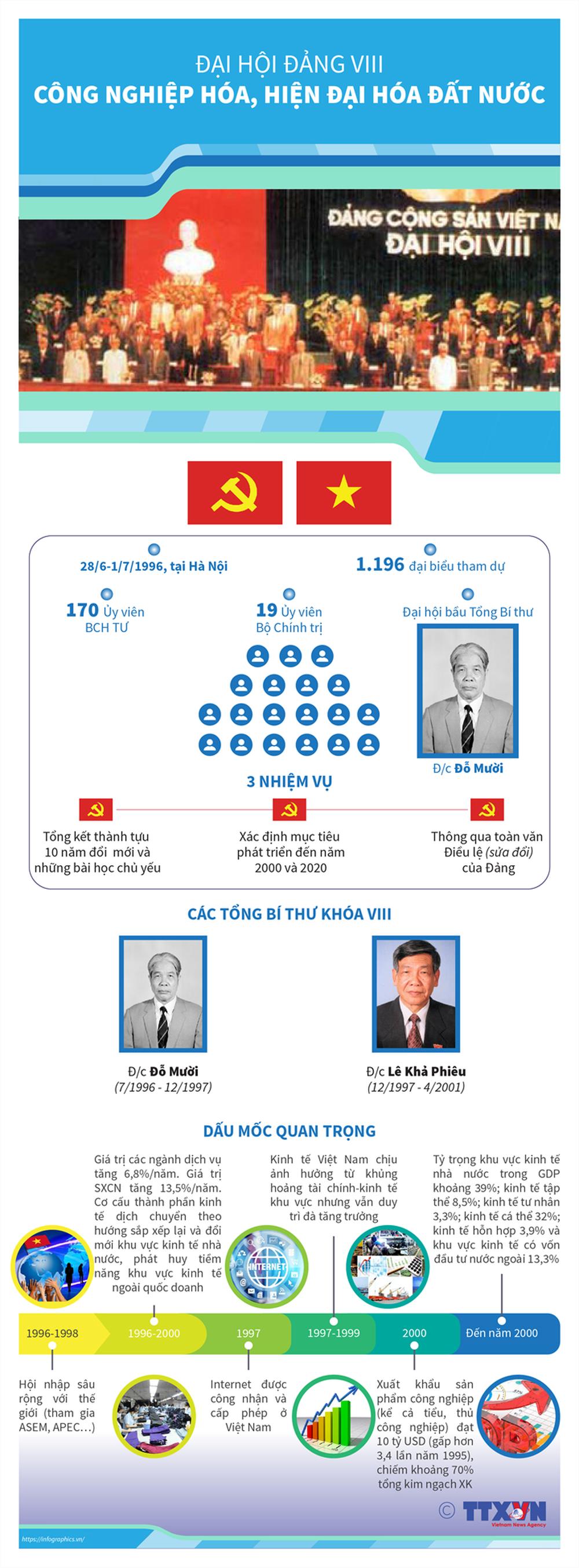 Nhìn lại 12 kỳ Đại hội của Đảng Cộng sản Việt Nam - Ảnh 8.