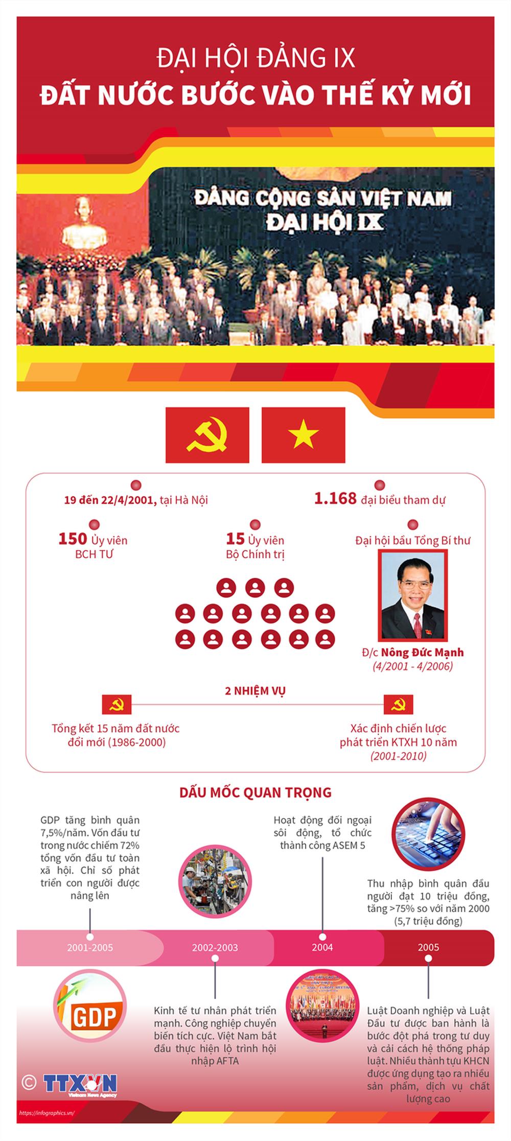 Nhìn lại 12 kỳ Đại hội của Đảng Cộng sản Việt Nam - Ảnh 9.