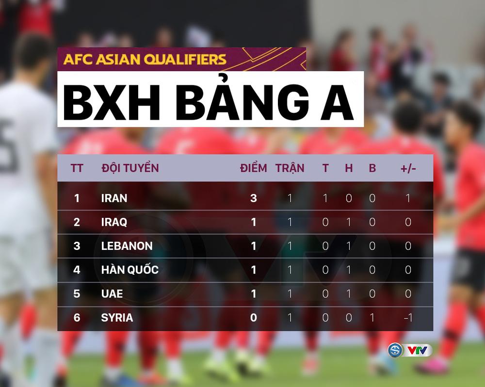 Lịch thi đấu lượt trận thứ 2 Vòng loại thứ 3 World Cup 2022 châu Á: ĐT Việt Nam – Australia, chờ đợi Nhật Bản, Hàn Quốc - Ảnh 2.