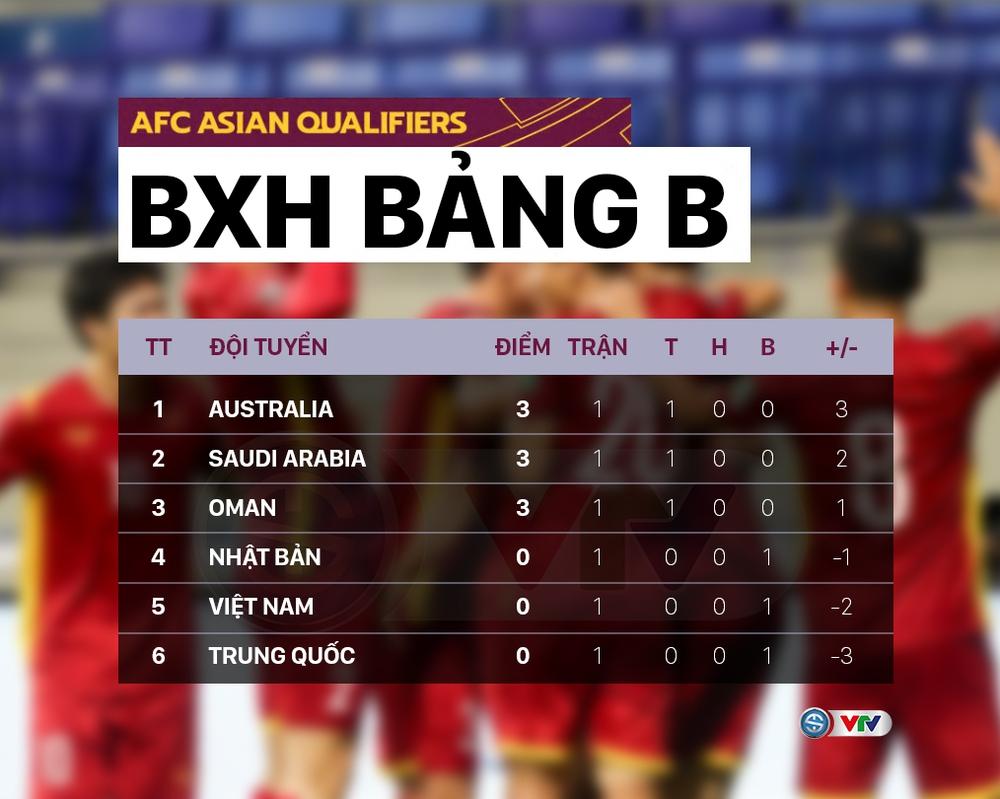 Lịch thi đấu lượt trận thứ 2 Vòng loại thứ 3 World Cup 2022 châu Á: ĐT Việt Nam – Australia, chờ đợi Nhật Bản, Hàn Quốc - Ảnh 4.