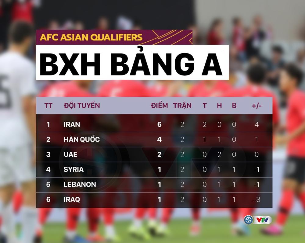 Kết quả, Bảng xếp hạng Vòng loại thứ 3 World Cup 2022 khu vực châu Á: Nhật Bản có chiến thắng đầu tiên - Ảnh 2.